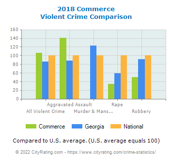 Commerce Violent Crime vs. State and National Comparison