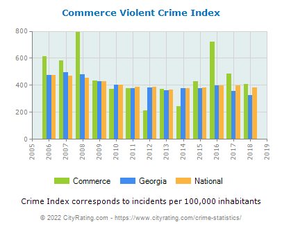 Commerce Violent Crime vs. State and National Per Capita