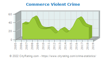 Commerce Violent Crime