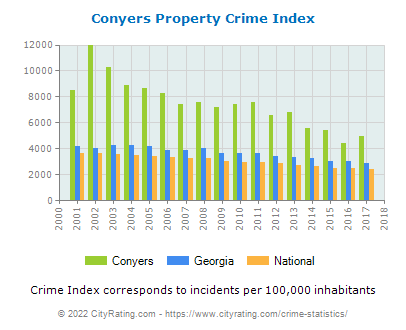 Conyers Property Crime vs. State and National Per Capita