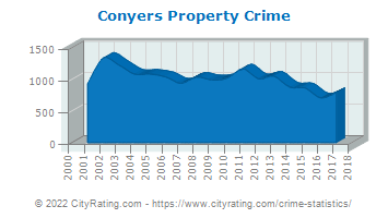 Conyers Property Crime