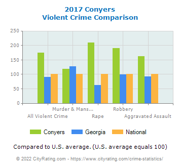 Conyers Violent Crime vs. State and National Comparison