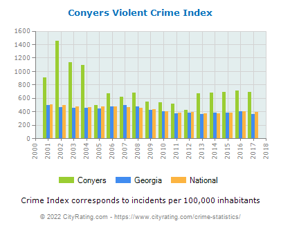 Conyers Violent Crime vs. State and National Per Capita