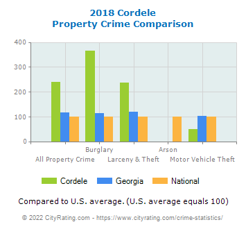 Cordele Property Crime vs. State and National Comparison