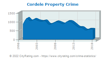 Cordele Property Crime