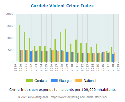 Cordele Violent Crime vs. State and National Per Capita