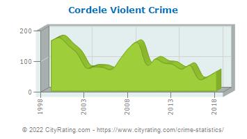 Cordele Violent Crime