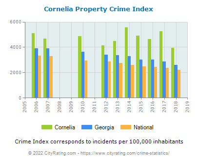Cornelia Property Crime vs. State and National Per Capita