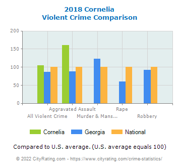 Cornelia Violent Crime vs. State and National Comparison