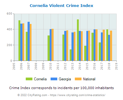 Cornelia Violent Crime vs. State and National Per Capita