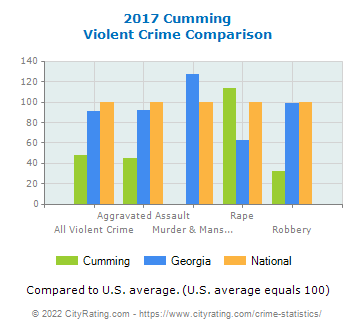 Cumming Violent Crime vs. State and National Comparison