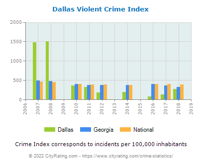 dallas crime reports