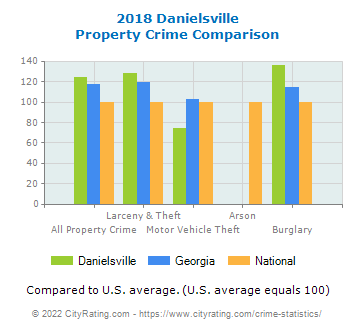 Danielsville Property Crime vs. State and National Comparison