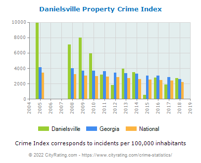 Danielsville Property Crime vs. State and National Per Capita