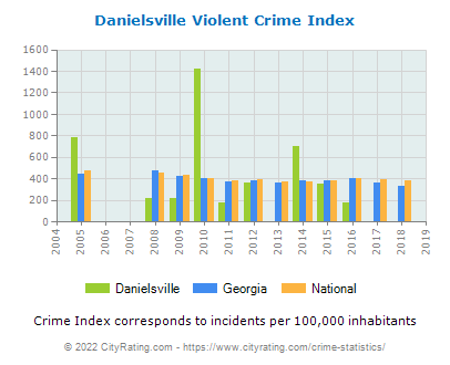 Danielsville Violent Crime vs. State and National Per Capita