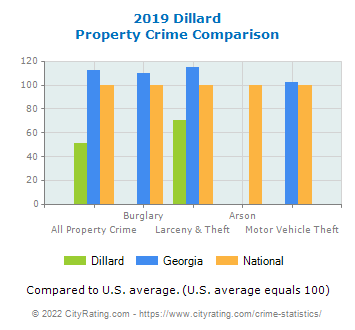 Dillard Property Crime vs. State and National Comparison