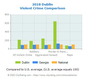 Dublin Violent Crime vs. State and National Comparison