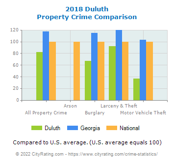 Duluth Property Crime vs. State and National Comparison