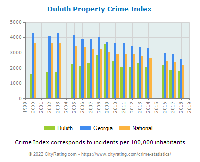 Duluth Property Crime vs. State and National Per Capita