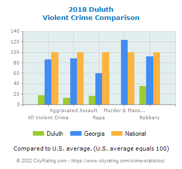 Duluth Violent Crime vs. State and National Comparison