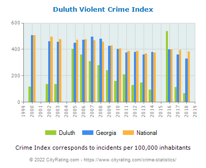 Duluth Violent Crime vs. State and National Per Capita
