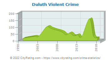 Duluth Violent Crime