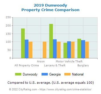Dunwoody Property Crime vs. State and National Comparison