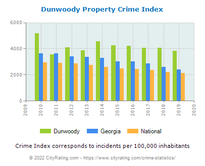Dunwoody Property Crime vs. State and National Per Capita