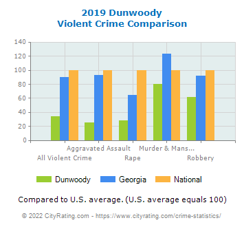 Dunwoody Violent Crime vs. State and National Comparison