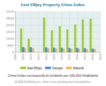 East Ellijay Property Crime vs. State and National Per Capita