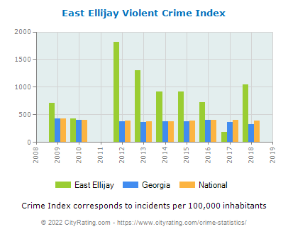 East Ellijay Violent Crime vs. State and National Per Capita