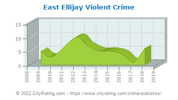 East Ellijay Violent Crime