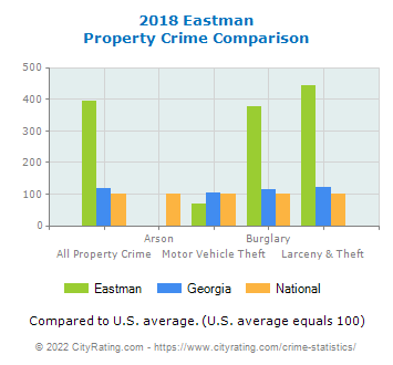 Eastman Property Crime vs. State and National Comparison