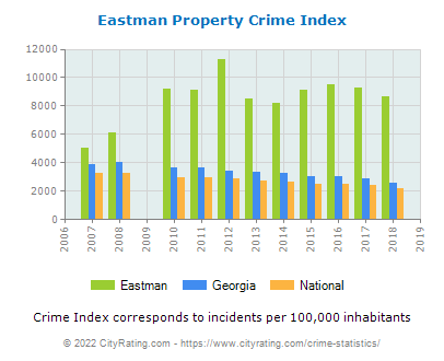 Eastman Property Crime vs. State and National Per Capita