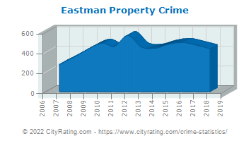 Eastman Property Crime