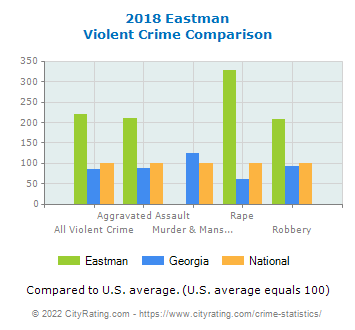 Eastman Violent Crime vs. State and National Comparison