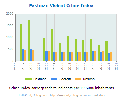 Eastman Violent Crime vs. State and National Per Capita