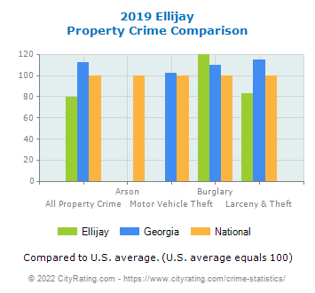 Ellijay Property Crime vs. State and National Comparison