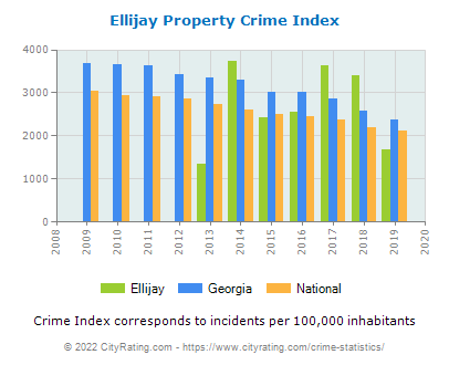 Ellijay Property Crime vs. State and National Per Capita
