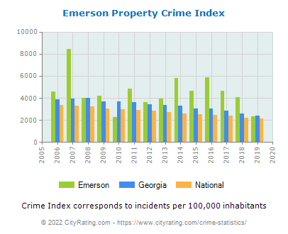 Emerson Property Crime vs. State and National Per Capita