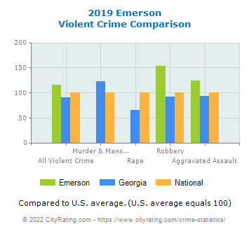 Emerson Violent Crime vs. State and National Comparison