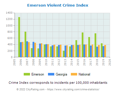 Emerson Violent Crime vs. State and National Per Capita