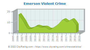 Emerson Violent Crime