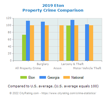 Eton Property Crime vs. State and National Comparison