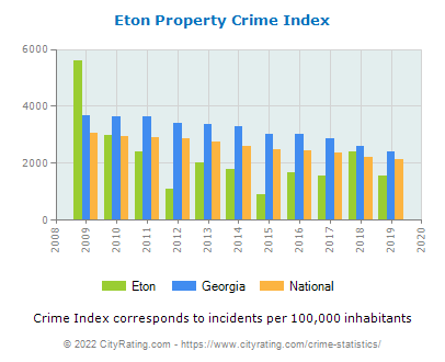 Eton Property Crime vs. State and National Per Capita