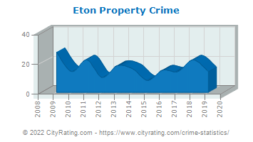 Eton Property Crime