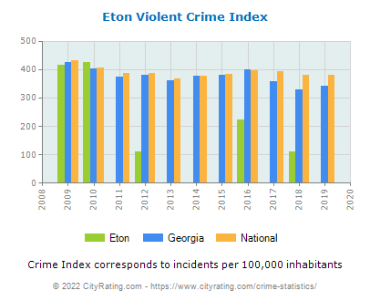 Eton Violent Crime vs. State and National Per Capita