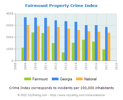 Fairmount Property Crime vs. State and National Per Capita