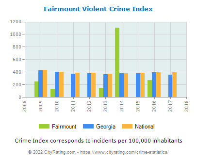 Fairmount Violent Crime vs. State and National Per Capita