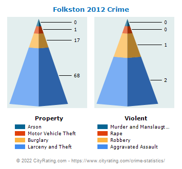 Folkston Crime 2012